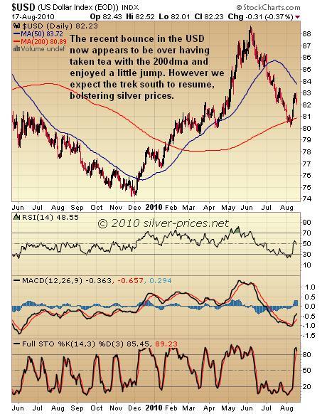 USD Chart 18 August 2010.JPG