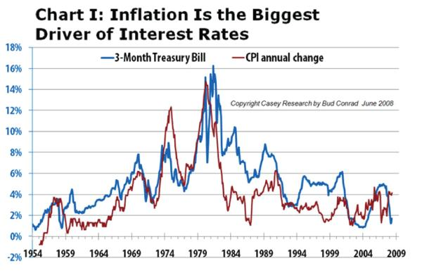 Chart 1 Inflation is the Biggest Driver of Interest rates 29 Sep 2010.JPG