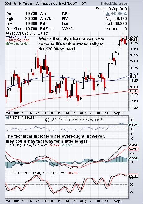 Silver Chart 12 September 2010.JPG