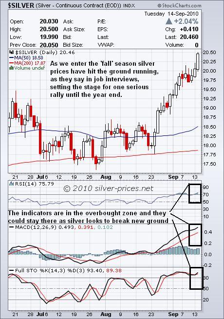 Silver Chart 15 Sep 2010.JPG