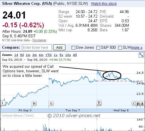 SLW Chart 09 Sep 2010.JPG
