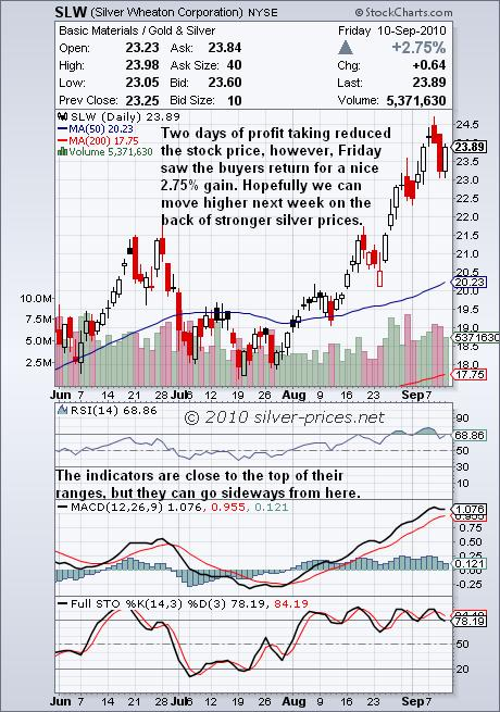 SLW Chart 12 Sep 2010.JPG