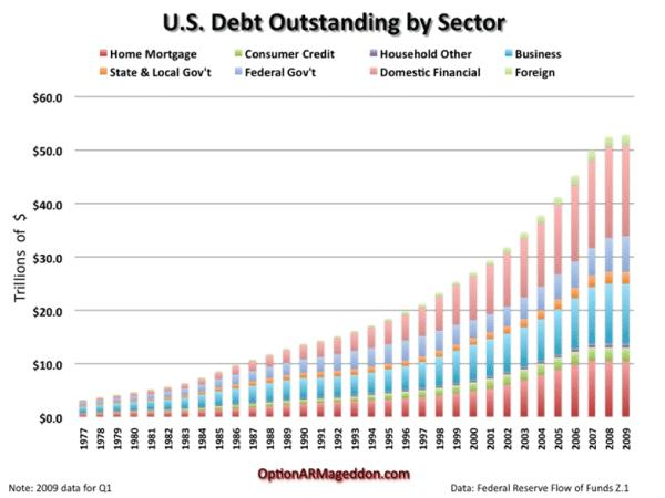 U.S. Debt Outstanding by Sector 29 Sep 2010.JPG