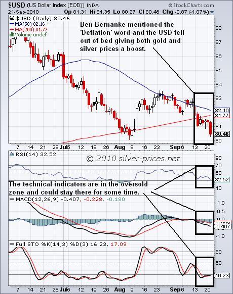 USD Chart 22 sep 2010.JPG