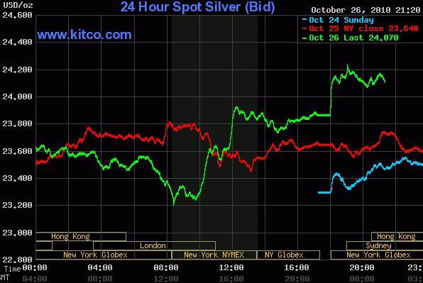 Silver chart Kitco 27 October 2010.JPG