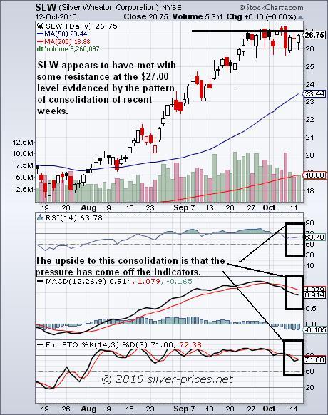 SLW chart 13 October 2010.JPG