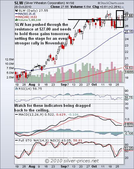 SLW Chart 29 October 2010.JPG