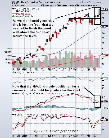 SLW Chart 30 October 2010.JPG