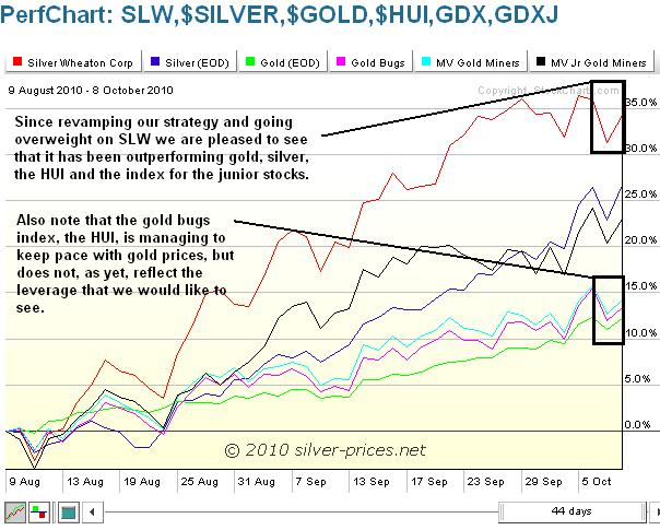 SLW Chart Compared withother Indexs 09 October 2010.JPG