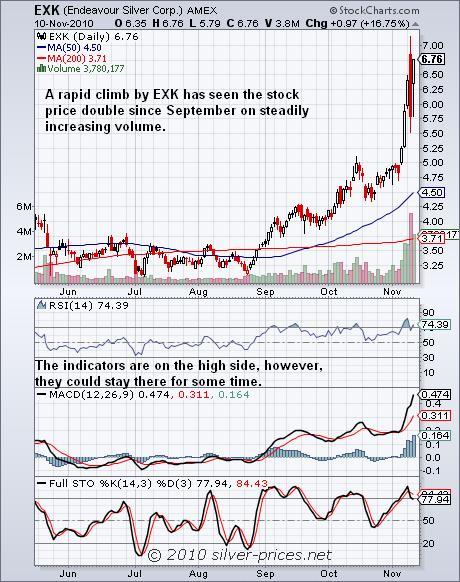 EXK Chart 11 Nov 2010.JPG