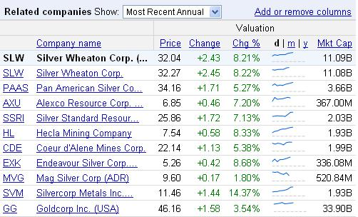Silver Chart Companies table 05 Nov 2010.JPG