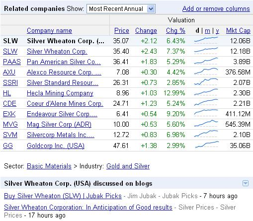 Silver Companies list of todays gains 09 Nov 2010.JPG