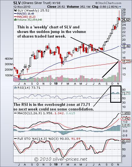 SLV Chart 14 Nov 2010.JPG