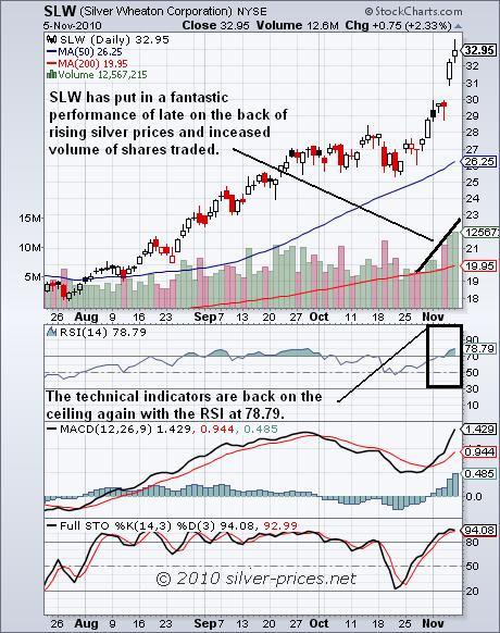 SLW Chart 08 November 2010.JPG