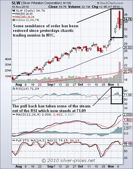 SLW Chart 11 Nove 2010.JPG