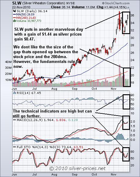 SLW Chart 23 Nov 2010.JPG