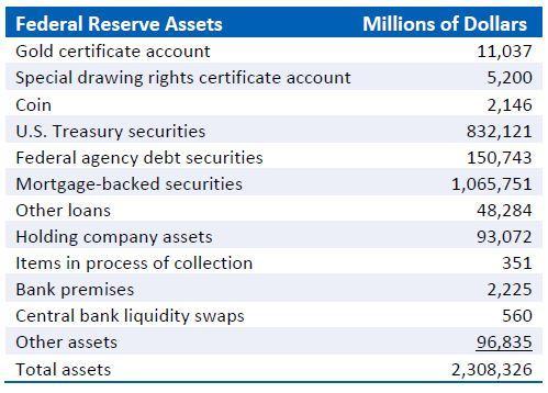 Fed Res Assets.JPG