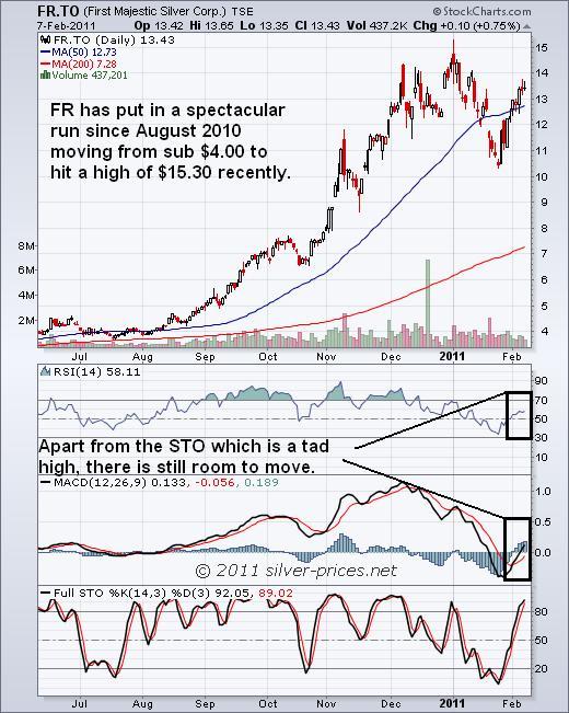 FR Chart 08 Feb 2011