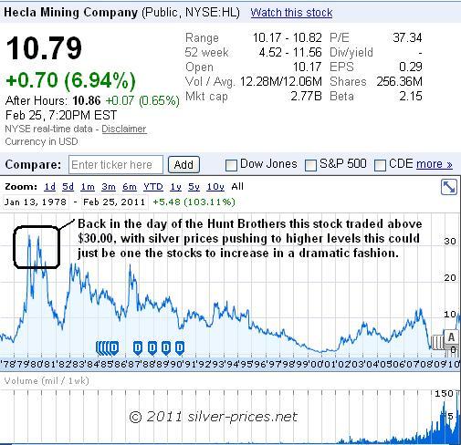 HL Chart 26 Feb 2011.JPG