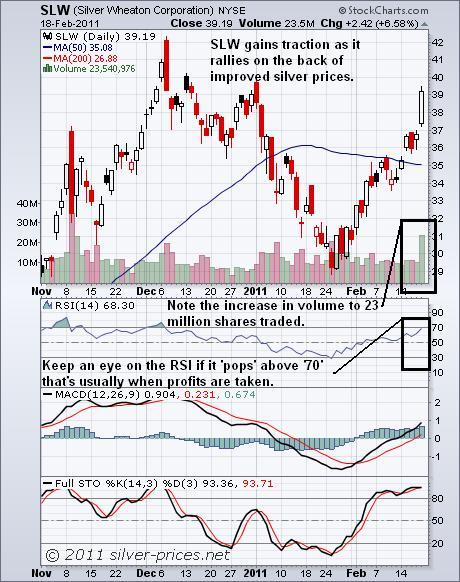 slw chart 19 Feb 2011.JPG