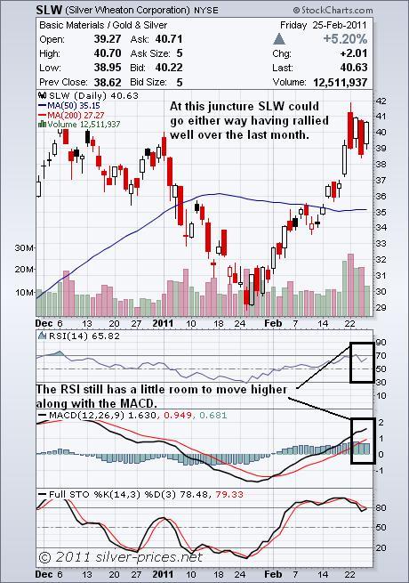 SLW Chart 28 February 2011.JPG