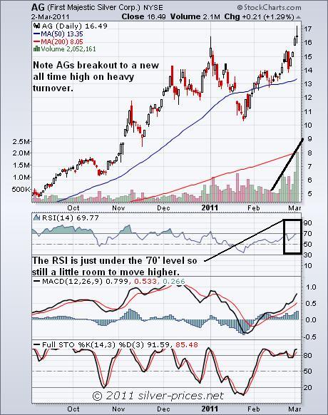 AG chart 03 March 2011.JPG