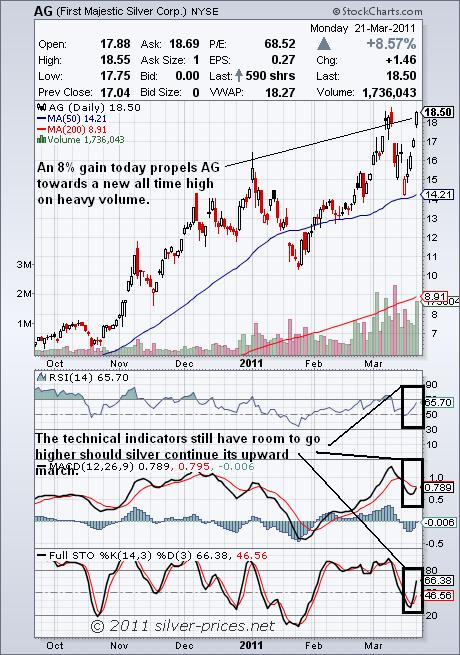 AG chart 22 March 2011.JPG