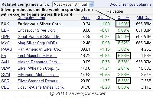 silver stocks table 05 March 2011.JPG