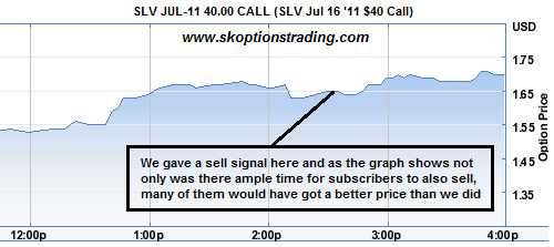 SLV Jul 40 Call Option Chart