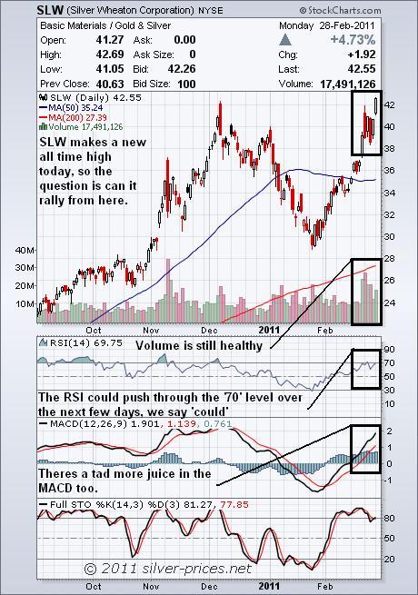 slw chart 01 march 2011.JPG