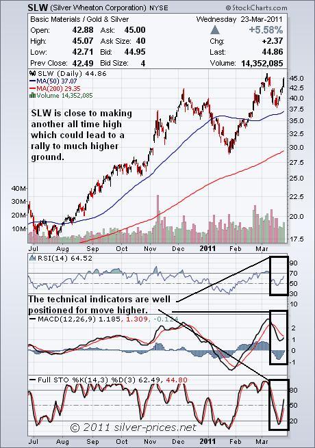 slw chart 24 March 2011.JPG