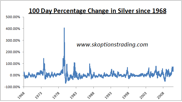 100 day pct change in silver prices since 1968