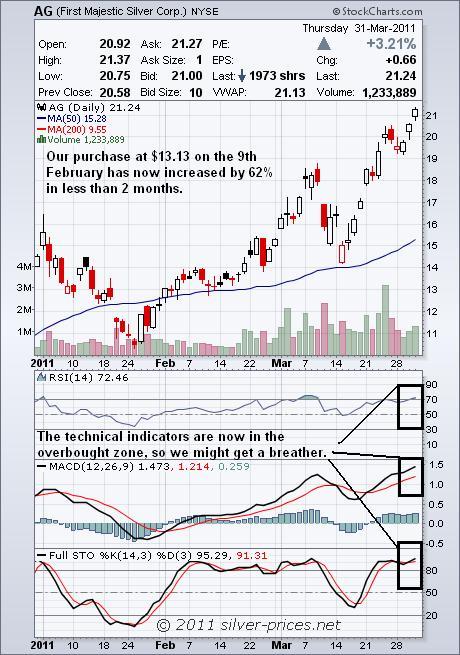 AG Chart 01 April 2011.JPG