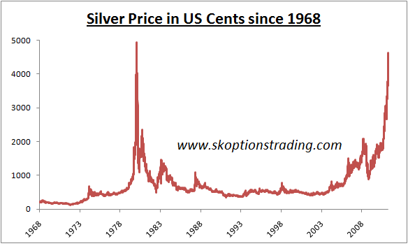 Silver prices silver prices think silver has gone parabolic