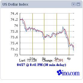 USD chart 28 April 2011.JPG