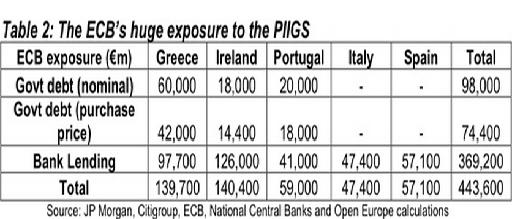 ECB Exposure to the PIIGS 10 June 2011.JPG