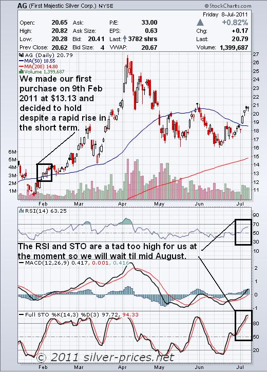 AG Chart 11 July 2011.JPG