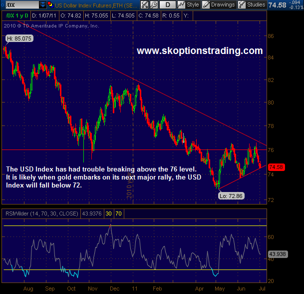 USD Index Chart 040711