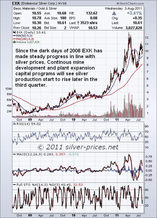 EXK Chart 04 August 2011.JPG