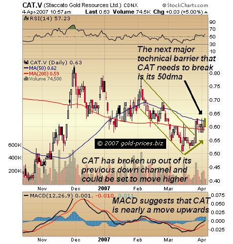 Staccato Gold Resources Stock Chart
