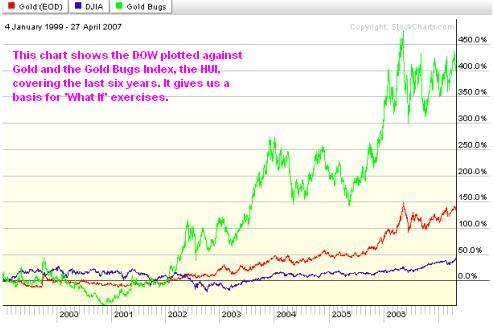 Gold, HIU and the DOW Chart
