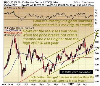 Gold Uptrend Still Going Strong