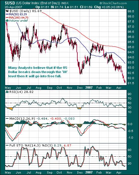 The US Dollar Chart 22 April 07