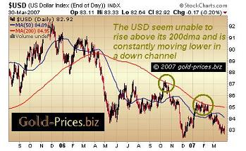 USD limited by 200dma