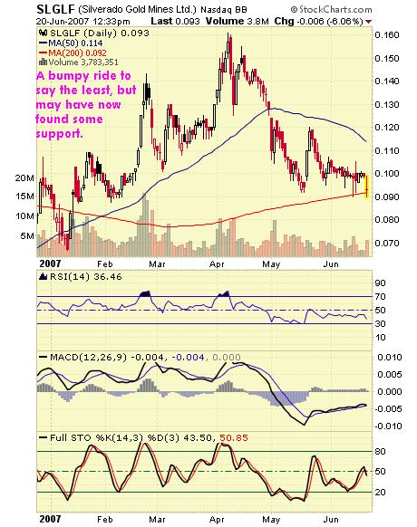 Silverado Chart 20jun07