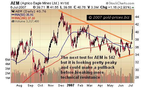 Agnico-Eagle Mines Makes A Breakout 2