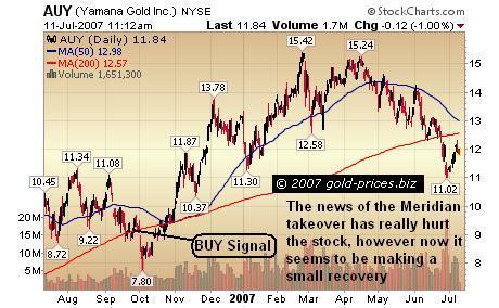 Yamana Gold: Making a Recovery