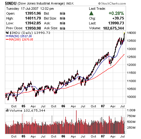 The DOW Hits 14000 and 15000 is Coming Soon