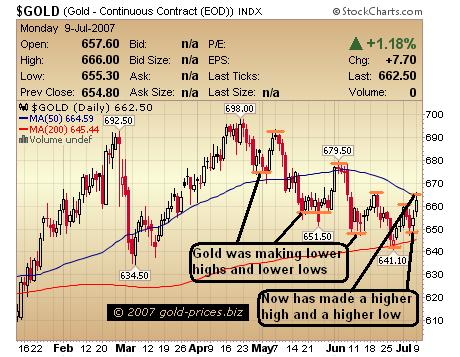 Gold: Short Term Uptrend Forming