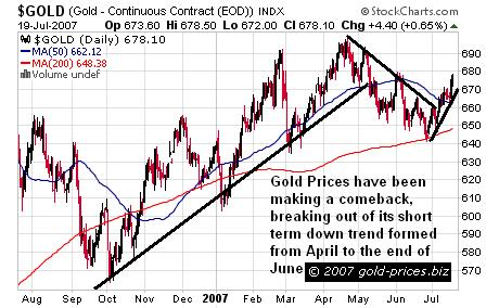 Gold Prices Surge – Breaking Downtrend